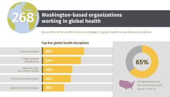 Study: Global health ecosystem in Washington state is robust and growing, now employs 14,000 people