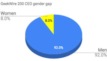 Gender gap: Women-led companies make up 8% of the GeekWire 200 startup list