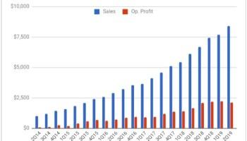Amazon Web Services powers tech giant's profits, again, but slower growth raises new questions