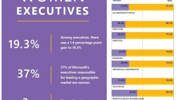 Microsoft reports incremental progress on diversity, releases new 'Inclusion Index' sentiment analysis