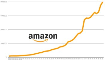 Growing like crazy: Amazon now has a whopping 798,000 employees, up 23% from last year