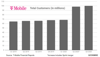 T移动tops 100M customers, posts $1.3B in quarterly profit six months after Sprint merger