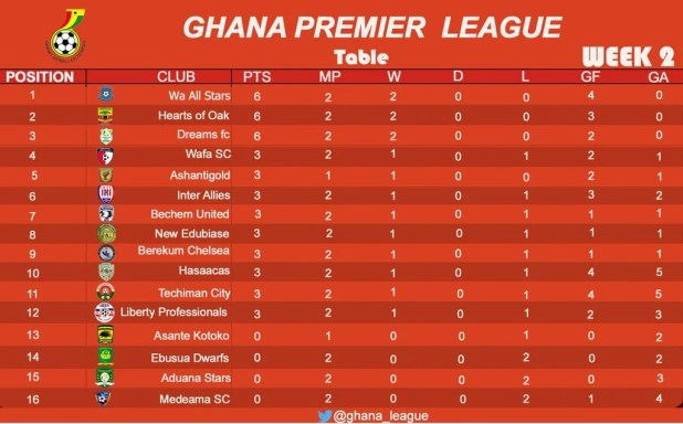 Ghana premier lotto predictions