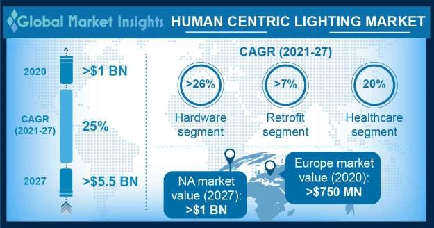 human centric lighting market size