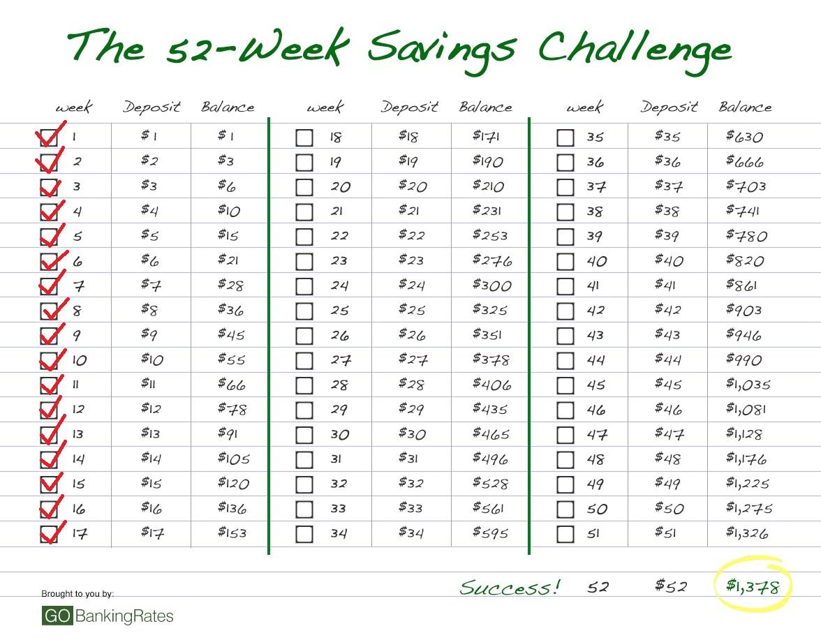 52 Week Savings Challenge Week 17 Save Money Making