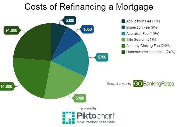 We believe everyone should be able to make financial decisions with confidence. The Dangers of Refinancing Your Mortgage Too Soon
