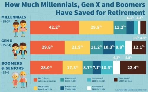 Retirement Savings By Age Cohort
