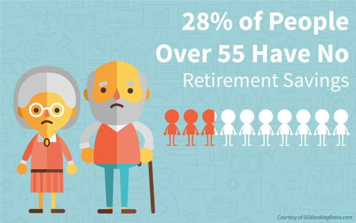 Image result for Here's how many Americans have nothing saved for retirement