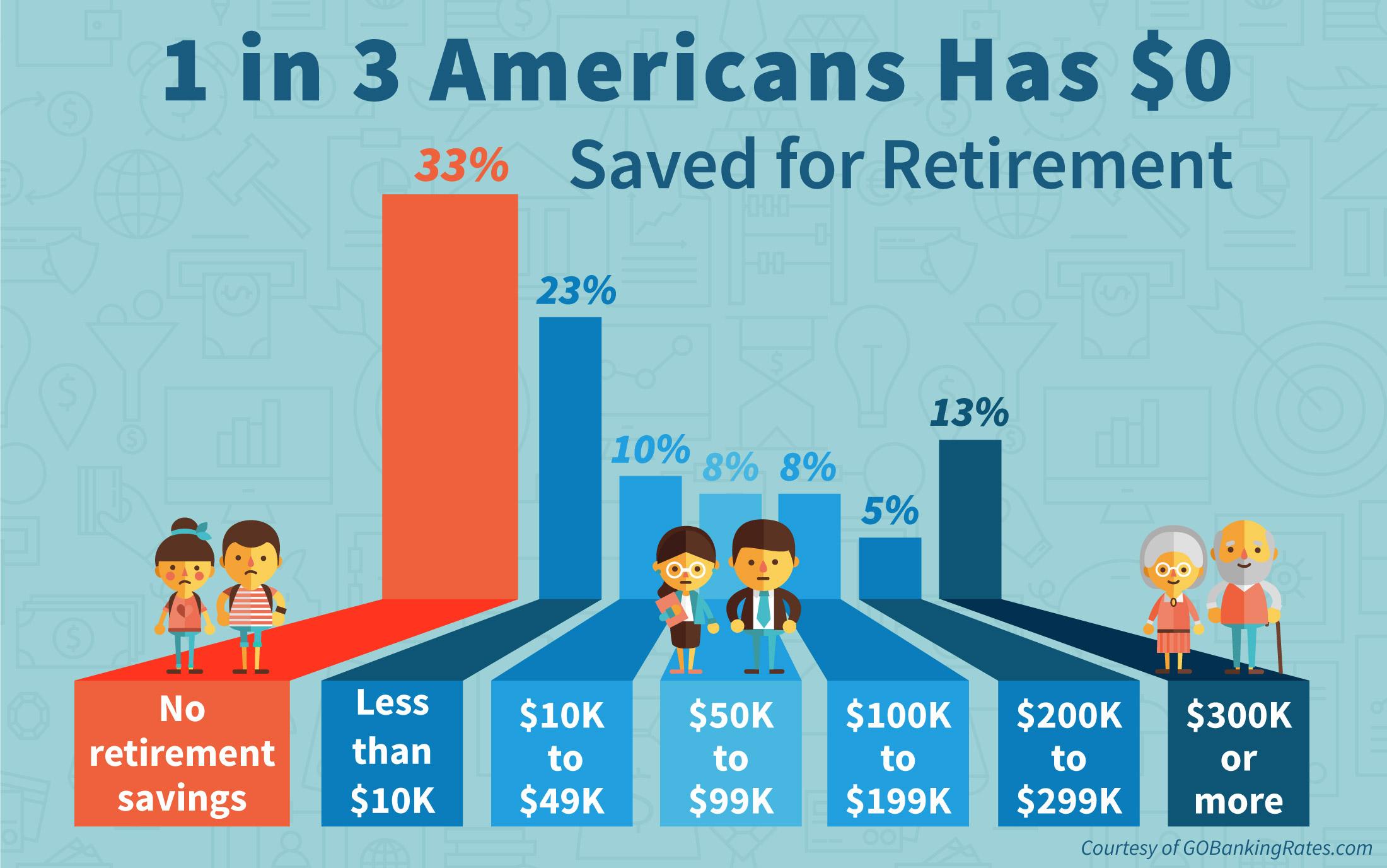 1 In 3 Americans Has No Retirement Savings