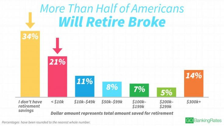 Image result for over 50% of Americans have no money saved for retirement