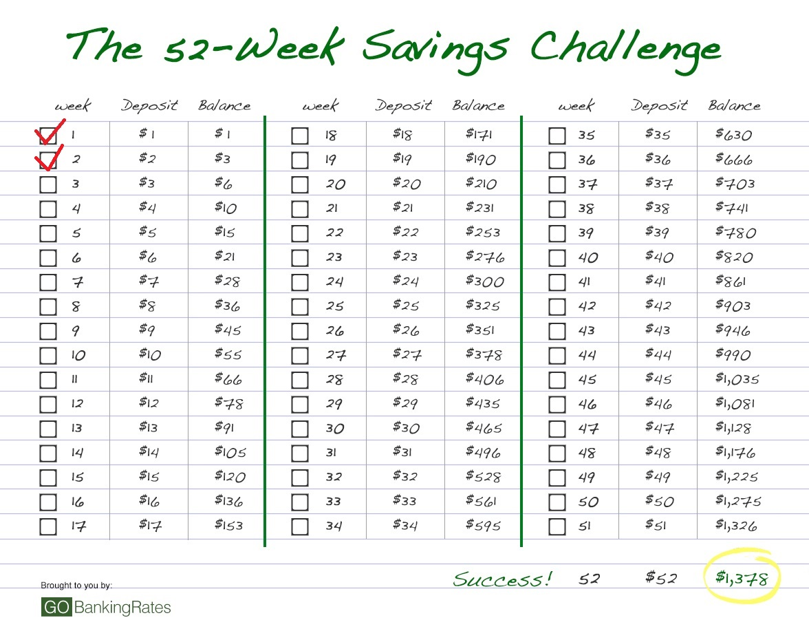 How To Save 2 Today The 52 Week Savings Challenge