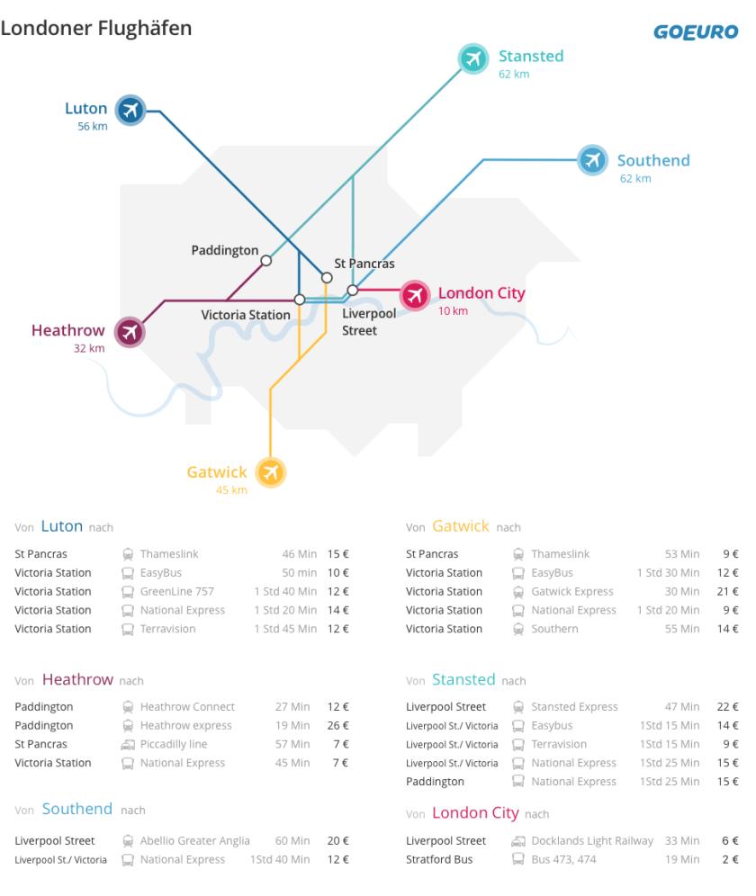 Londoner Flughäfen: Entfernungen, Transferzeiten und Preise. Teil des Artikels