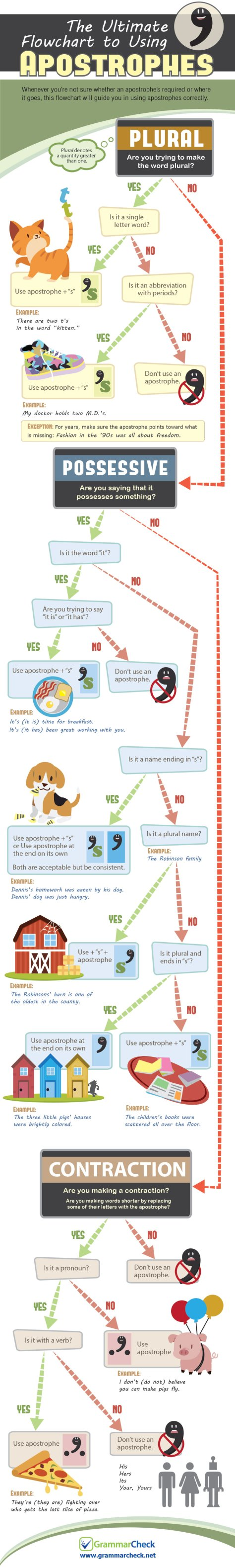 The Ultimate Flowchart to Using Apostrophes (Infographic)