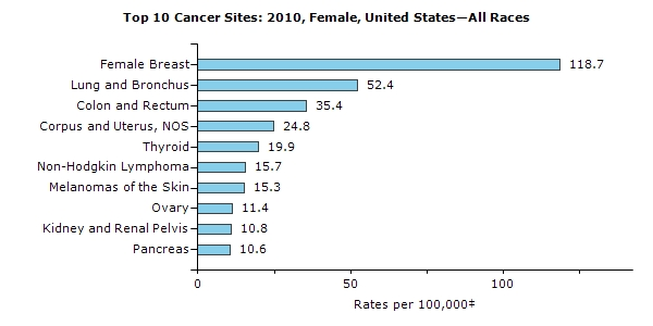 Cancer Stats for Women