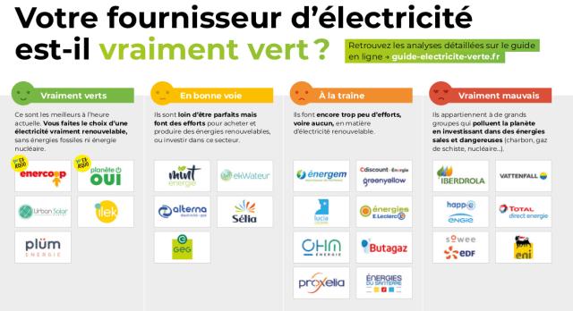 électricité verte et locale
