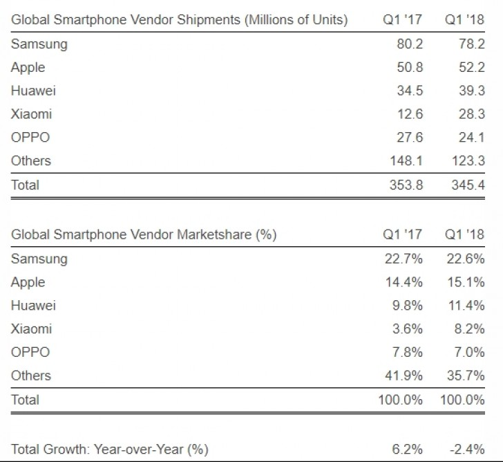 SA: Xiaomi now the 4th largest smartphone maker globally