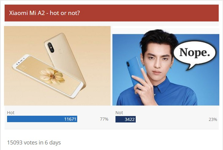 Weekly poll results: the Xiaomi Mi A2 gets the thumbs up and some suggestions