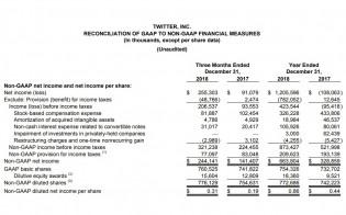 Revenue and income
