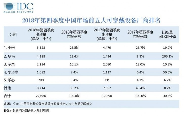 IDC: mercado Wearables na China em ascensão graças aos fones de ouvido sem fio 1