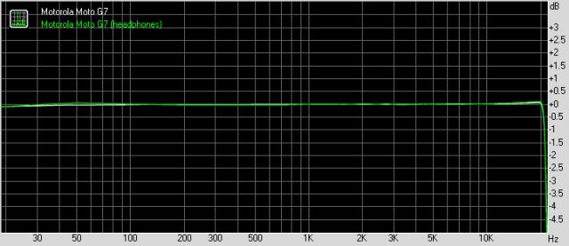 Motorola Moto G7 frequency response