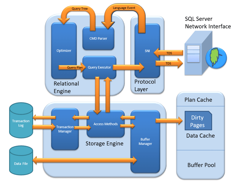 Sql Server Architecture Explained Named Pipes Optimizer Buffer Manager