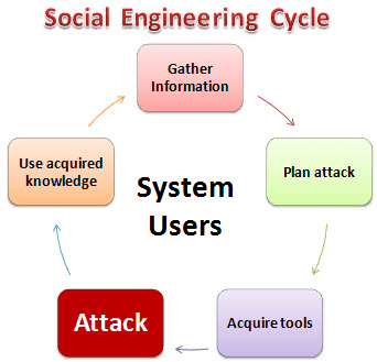 How to hack using Social Engineering