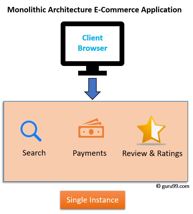 Microservices Tutorial What Is Architecture And Example