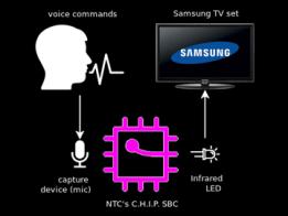 TV Remote Control via Offline Speech Recognition