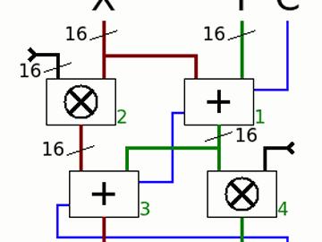Fibonacci Checksum algorithm