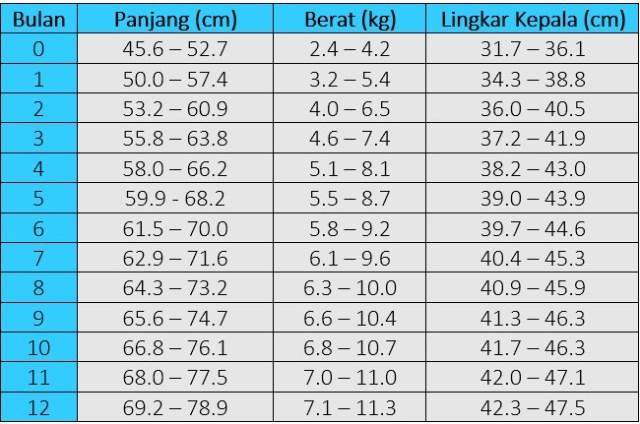 tabel perkembangan panjang dan berat normal bayi perempuan