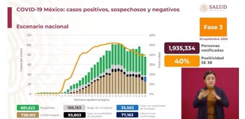 Suman 77 mil 163 muertos por Covid-19 en México; hay 738 mil 163 casos confirmados – El Heraldo de México