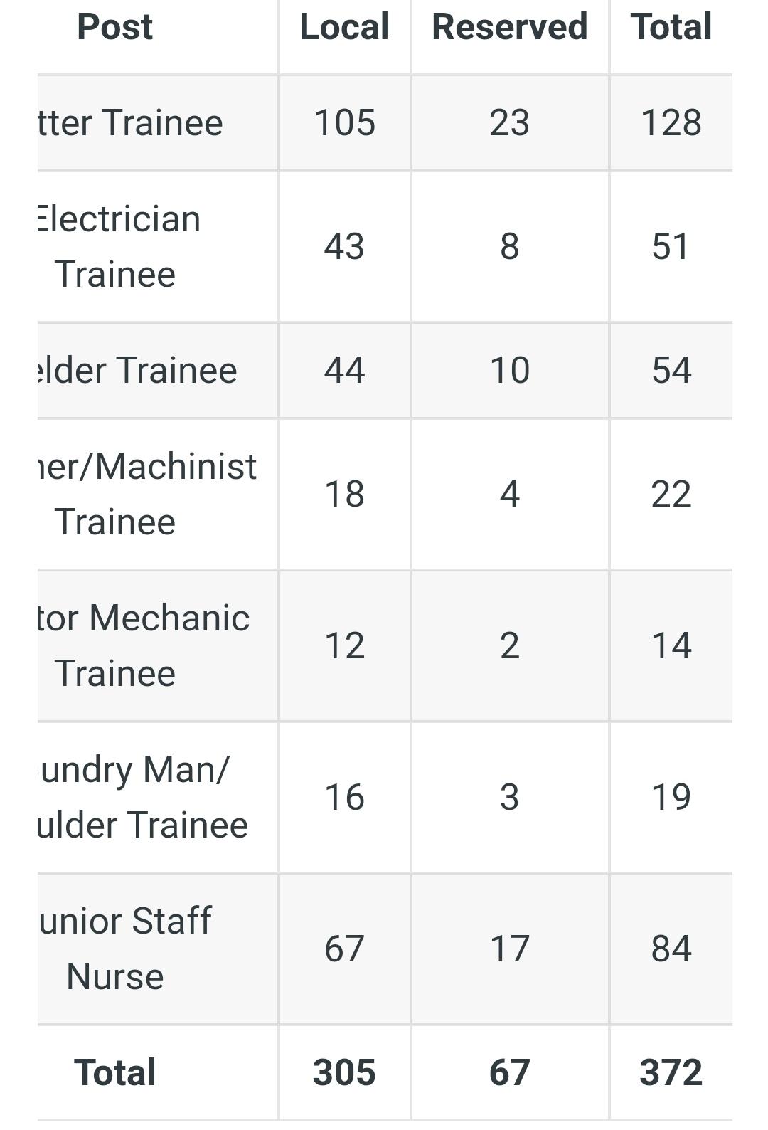 SCCL भर्ती: 372 नौकरीयों के लिए आवेदन आमंत्रित! 1