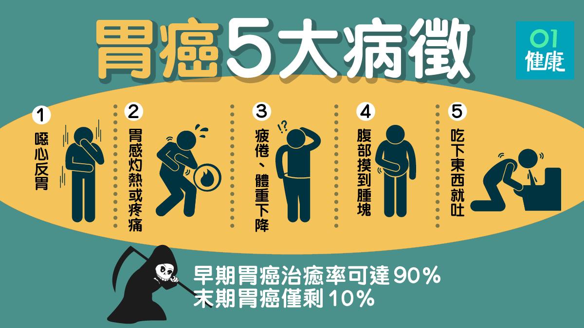 【胃癌】早期徵狀不明顯 一文看清胃癌病徵及治療方法|香港01|健康