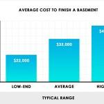 2020 Cost To Finish A Basement Average Estimator Per Square Foot