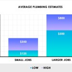 2021 Plumbing Cost Estimates Average Leaks Pipe Repairs Replacements