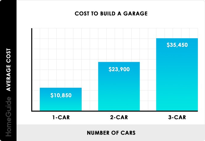 2021 Cost To Build A Garage 1 2 And