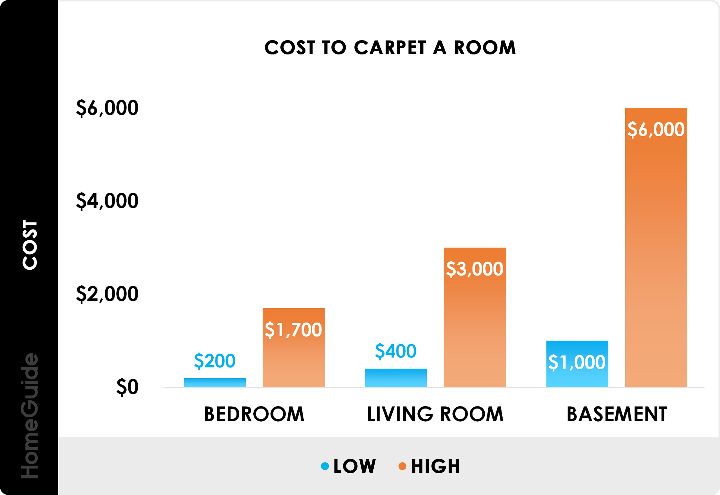 2020 Carpet Installation Cost Replacement Cost Per Square Foot | Average Price To Carpet Stairs | Stair Case | Hardwood Stairs | Flooring | Hardwood Flooring | Measure