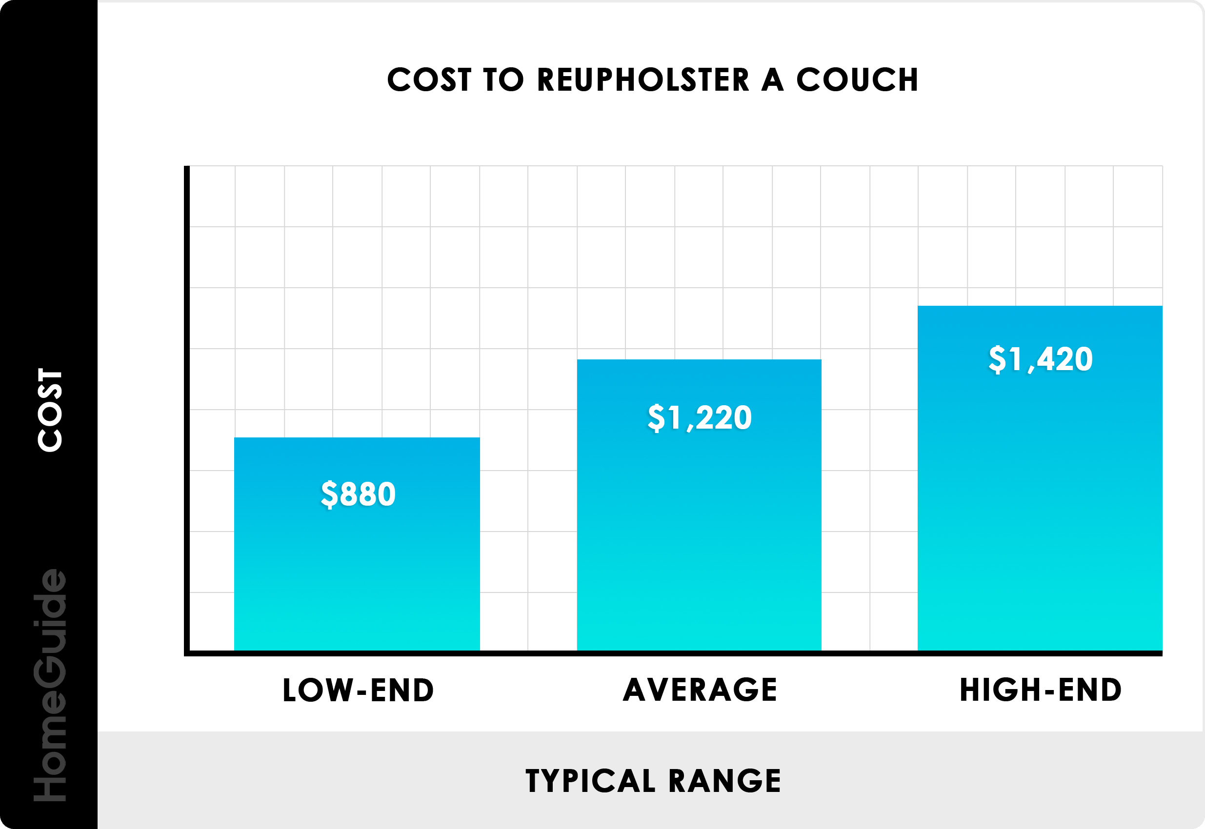 2021 reupholster couch costs sofa