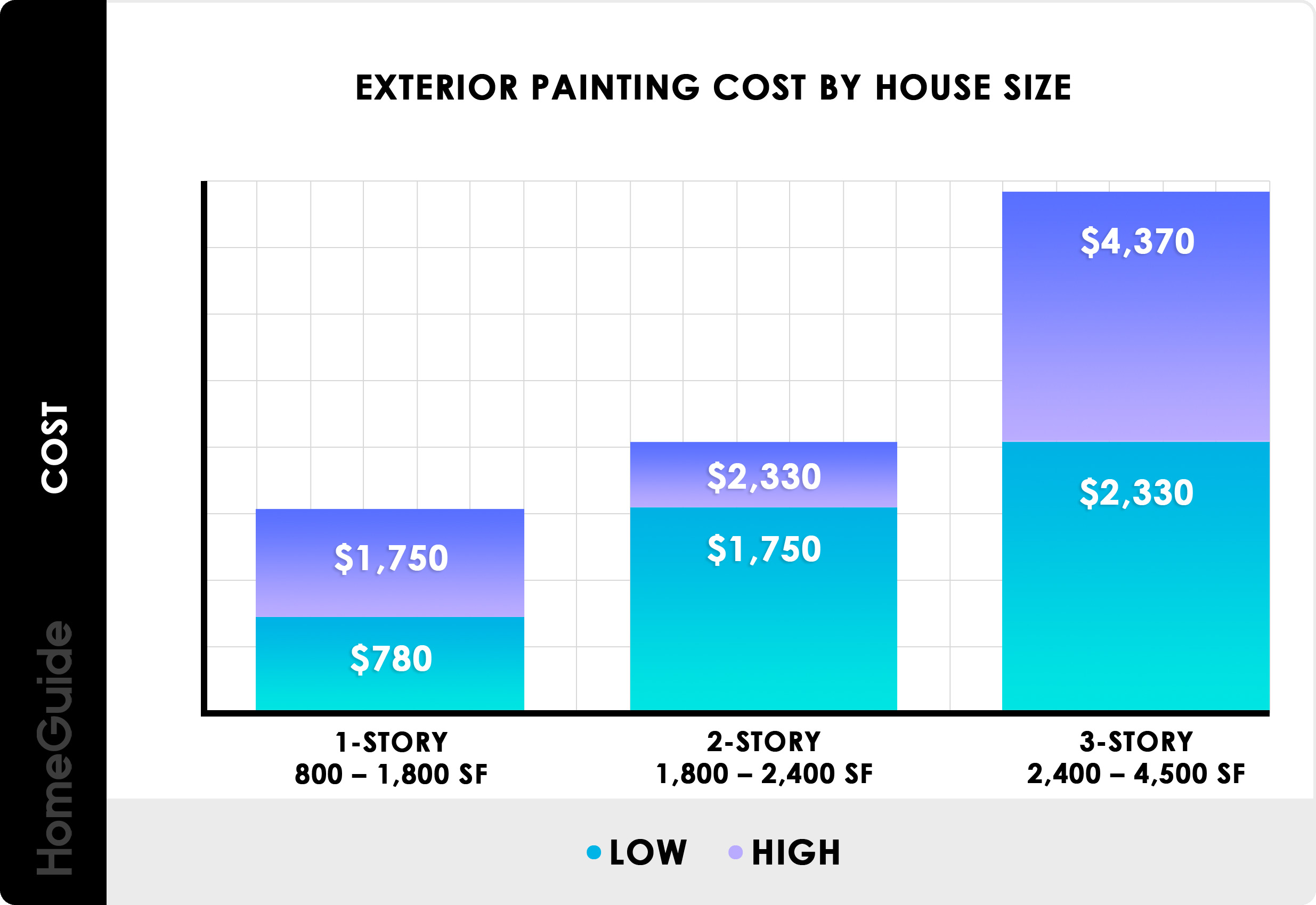 2020 cost to paint a house exterior painting cost on house painting estimation id=55735