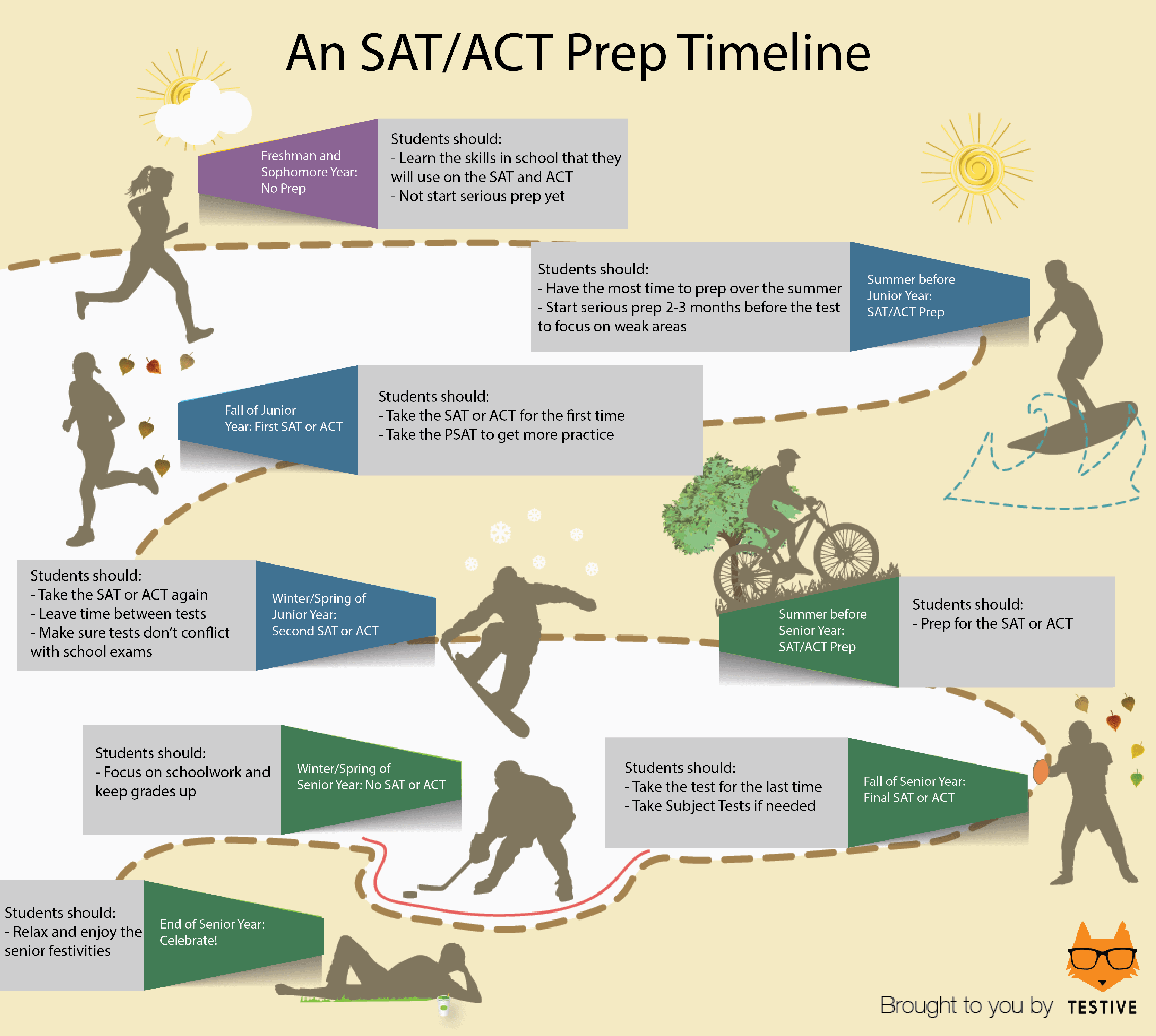 Free Sat Act Prep Software For Students