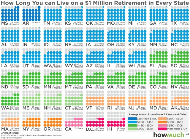Can you Retire on 20 Million? Here is What You Need to Know