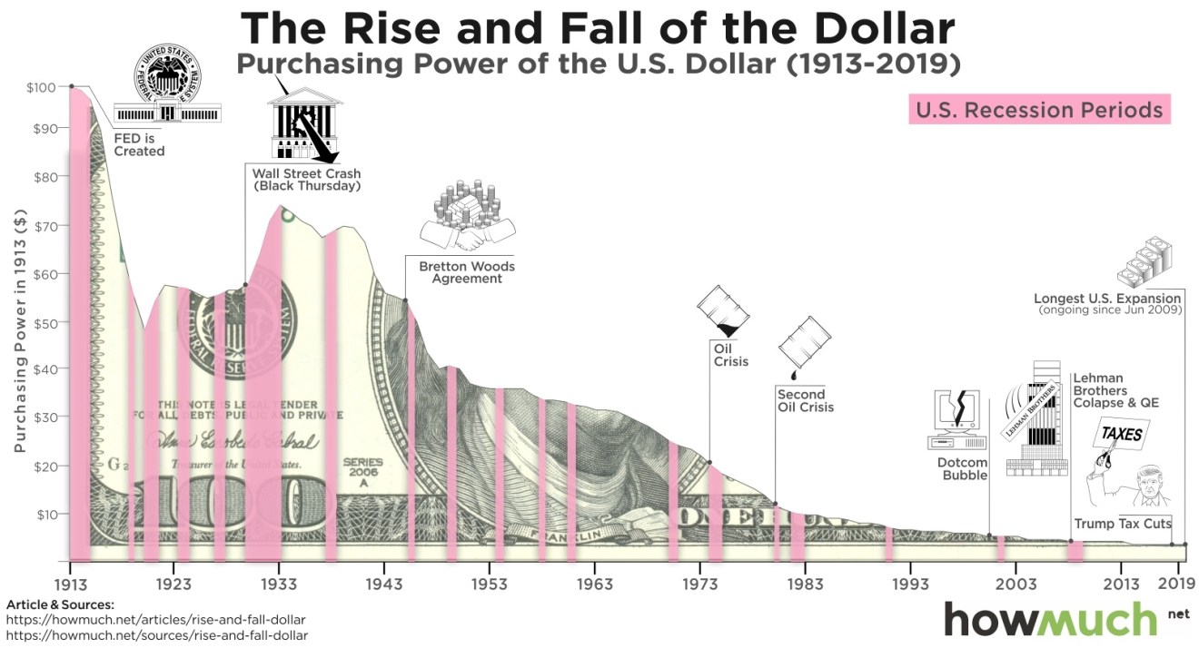 Visualizing the Purchasing Power of the Dollar Over the Last Century