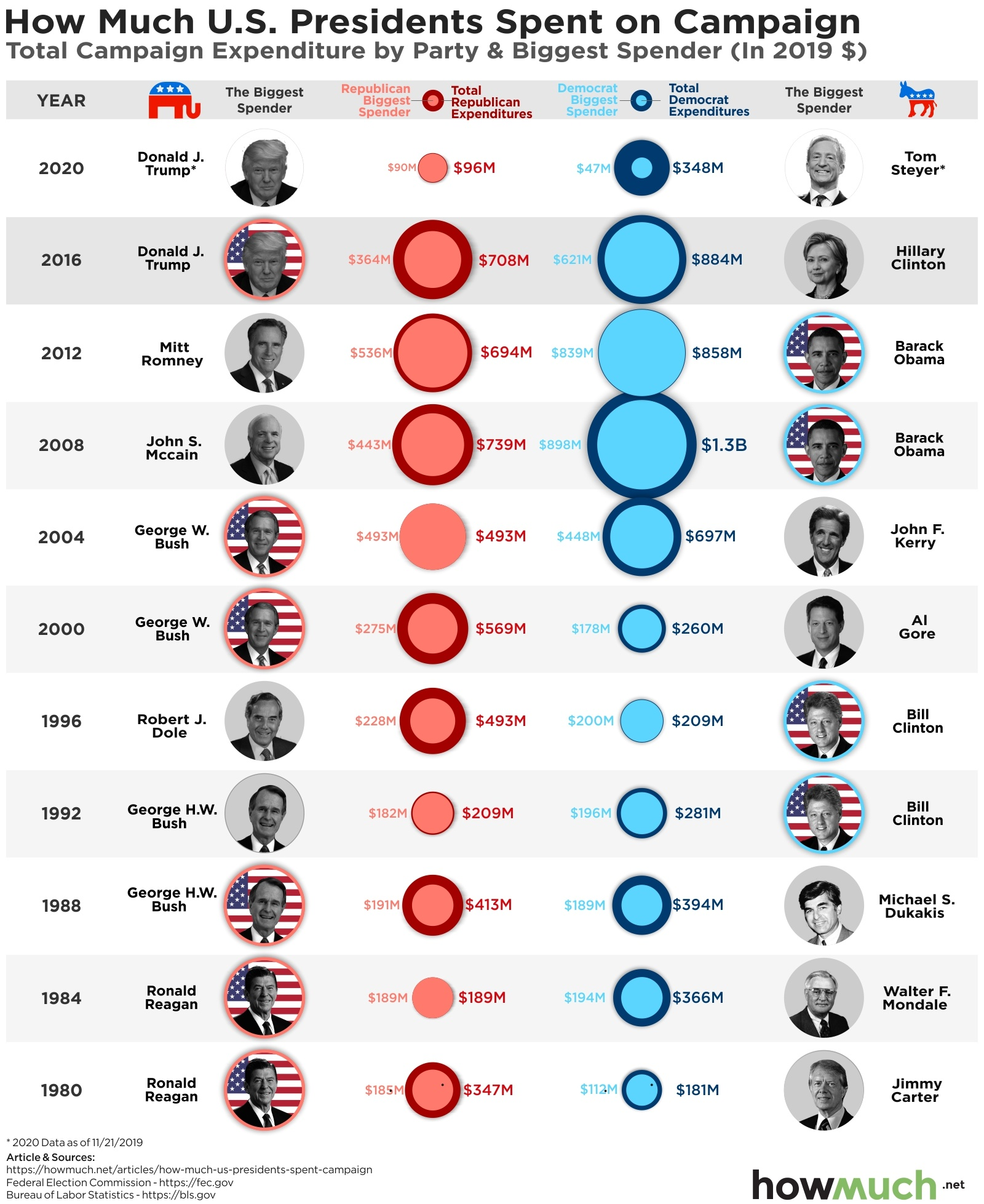 How Much It Costs To Run For President A 40 Year Timeline