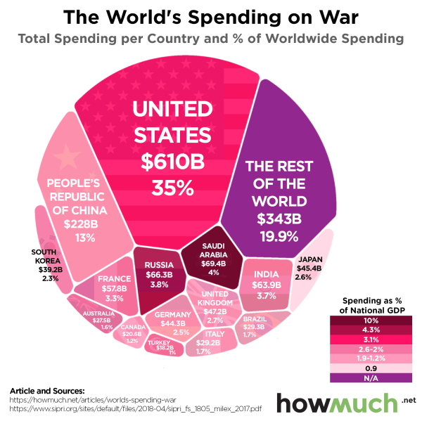 This Graph Shows That No Other Country Competes with the U ...
