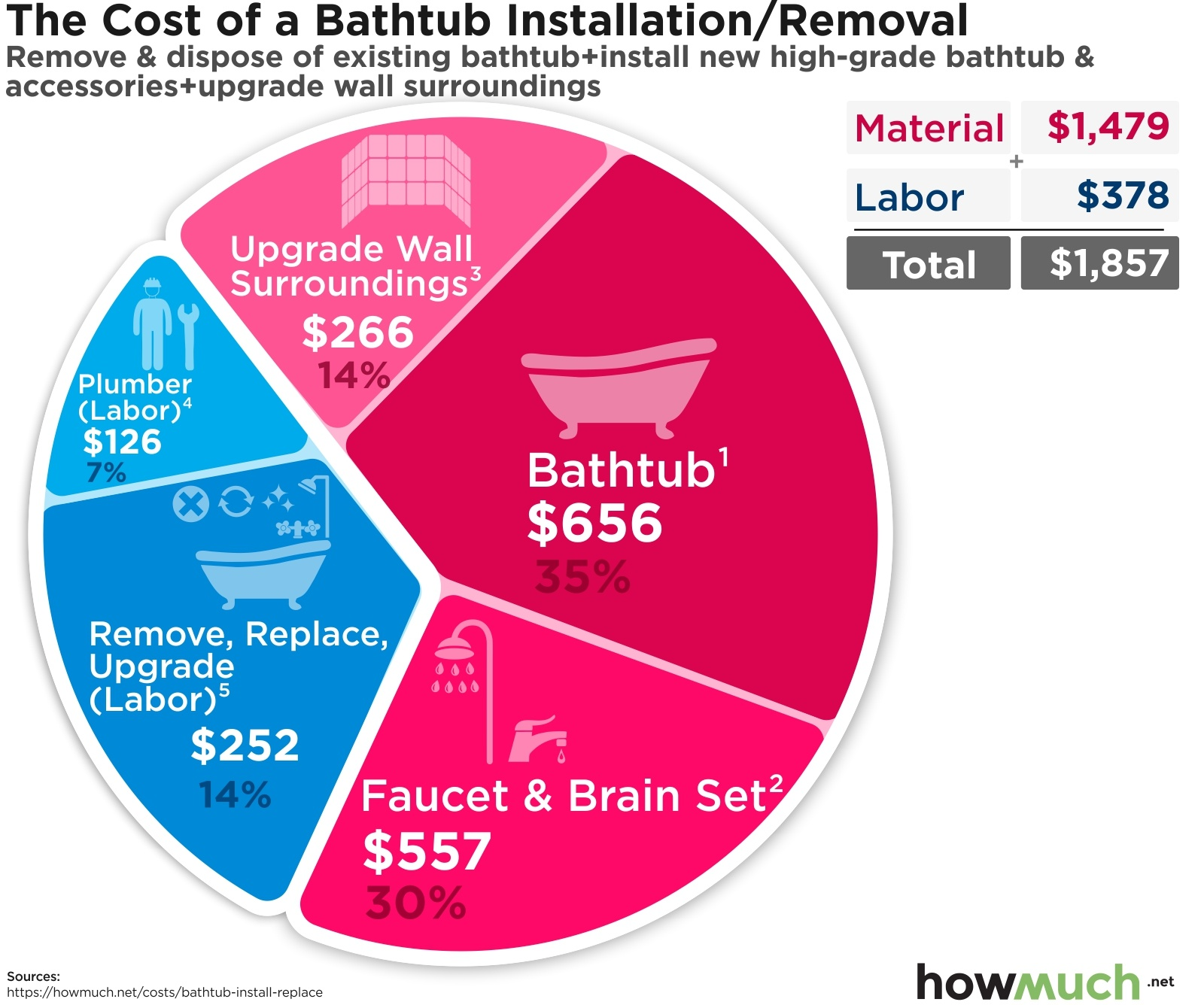 it cost to install or replace a bathtub