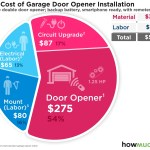 How Much Does It Cost To Install A Garage Door Opener