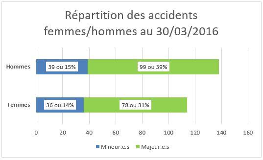 Répartition des 373 accidents de la saison 2014-2015 par activité