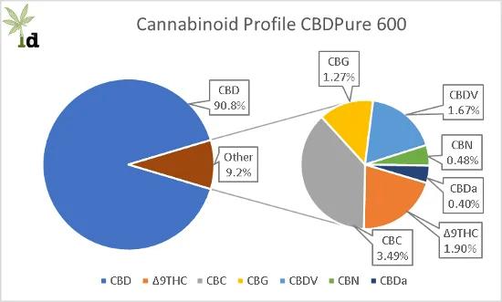Cannabinoid Profile CBDPure 600
