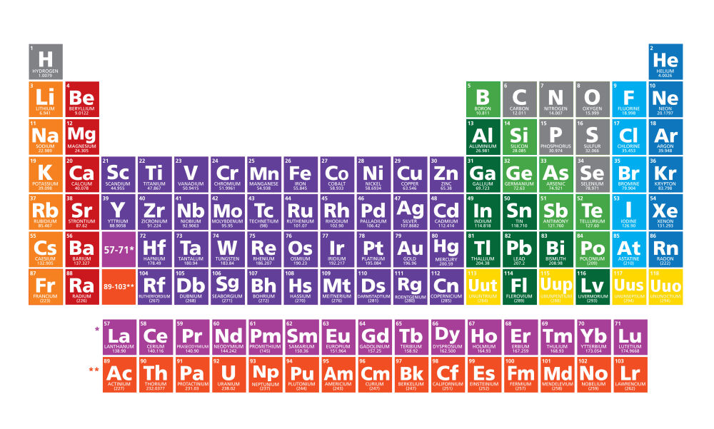 Four new elements added to periodic table jasper and sardine the elements highlighted in yellow complete the 7th row of the periodic table julie deshaiesshutterstockiflscience urtaz