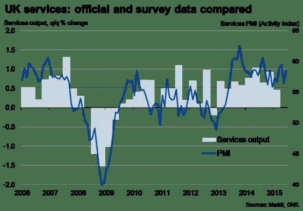 UK PMI surveys point to post-election economic rebound
